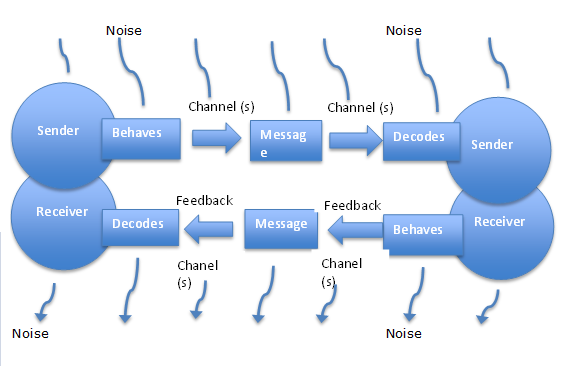 functions of communication models
