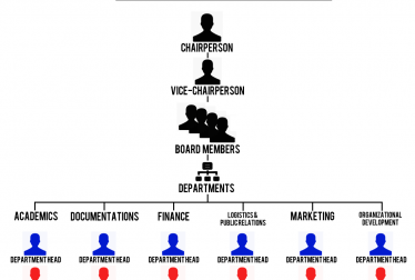 This diagram illustrates organizational structure.
