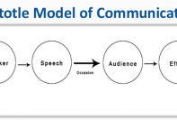 aristotle model of communication diagram