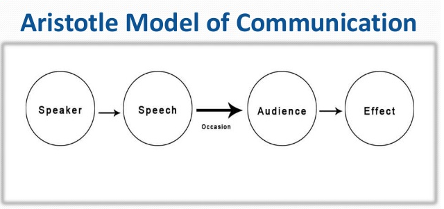 Aristotle S Model Of Communication Businesstopia
