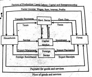 Circular flow of income and expenditure four sector economy diagrammatic representation of circular flow of income in four sector economy ccuart Images