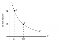 Indifference curve slope downwards to right