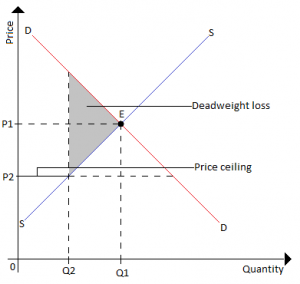 This Is A Graphical Representation Of Deadweight Loss Figure Price Ceiling