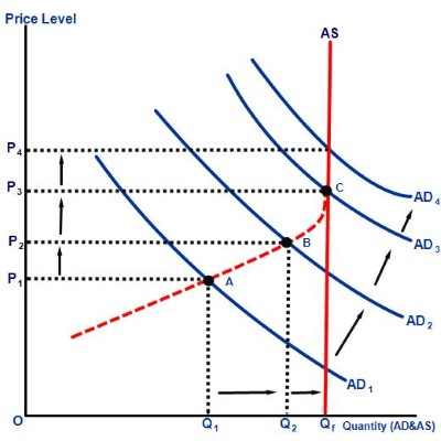Demand pull curve graph