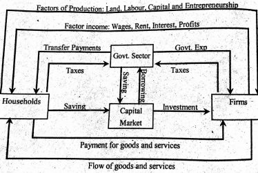 Circular Flow of Income and Expenditure-Three Sector Economy