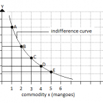 Indifference Curve Analysis: Concept, Assumption and Properties