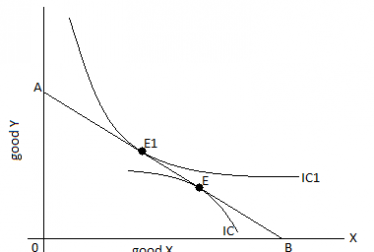 Indifference curve concave