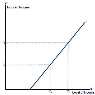 Investment function businesstopia induced investment graph ccuart Images