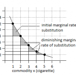 Principle of Marginal Rate of Substitution