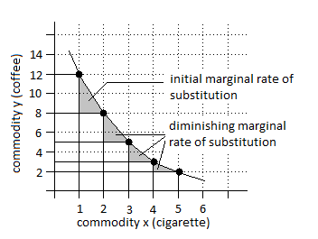 marginal substitution