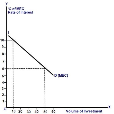 Marginal efficiency of capital mec and investment demand function mec and investment demand curve ccuart Images