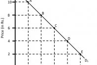 Demand Curve to demonstrate the law of demand
