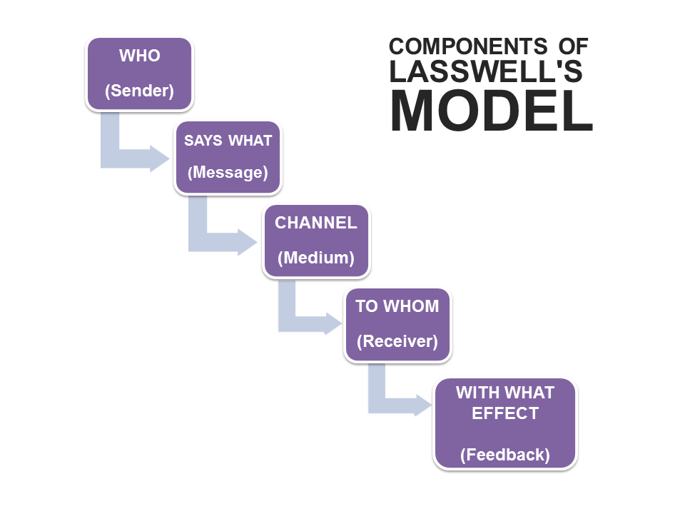 Lasswells communication model businesstopia components of lasswells model ccuart Choice Image