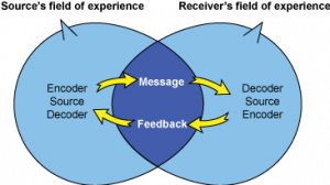 Different components of interactive model of communicaiton