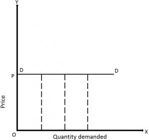 various types of elasticity of demand