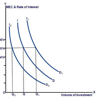 Marginal efficiency of capital mec and investment demand function mec and shift in investment demand curve ccuart Images