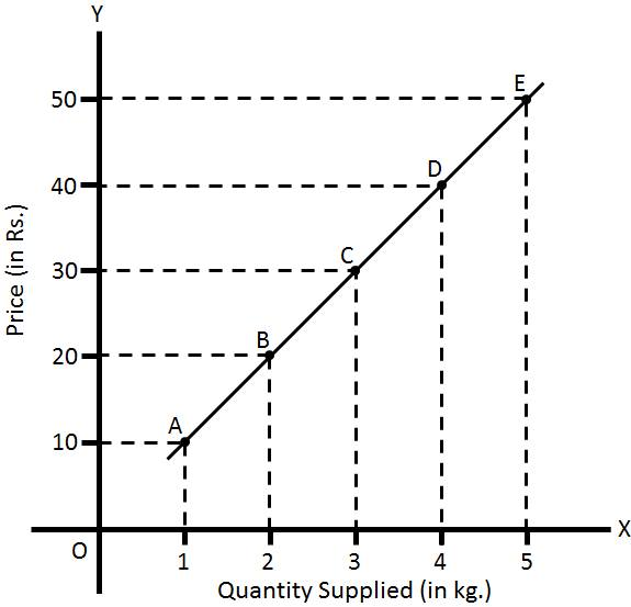 Supply curve graph