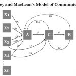 Westley and MacLean's Model of Communication