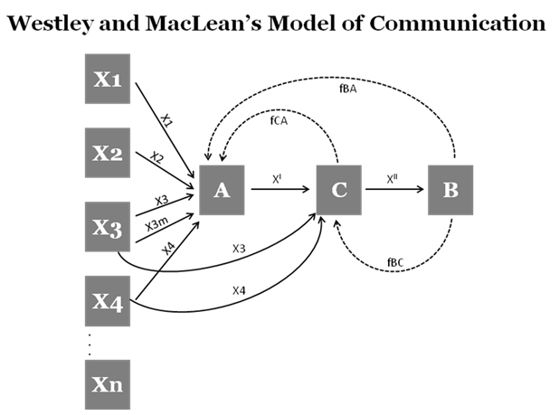 Westley and macleans model of communication businesstopia components of westley and macleans model of communication ccuart