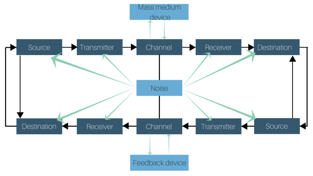 the communication process model pdf