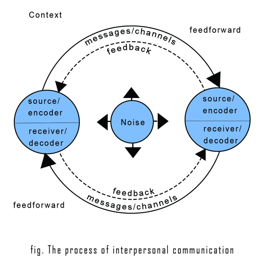interpersonal communication - core concepts, examples | businesstopia